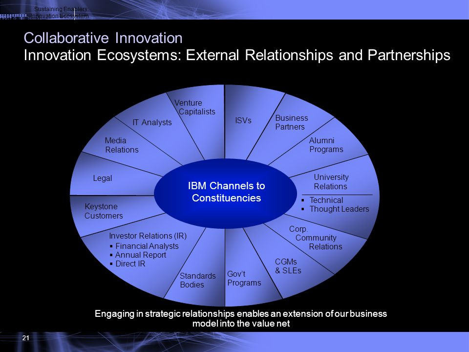 Sustaining Enablers: Innovation Ecosystem. Collaborative Innovation Innovation Ecosystems: External Relationships and Partnerships.