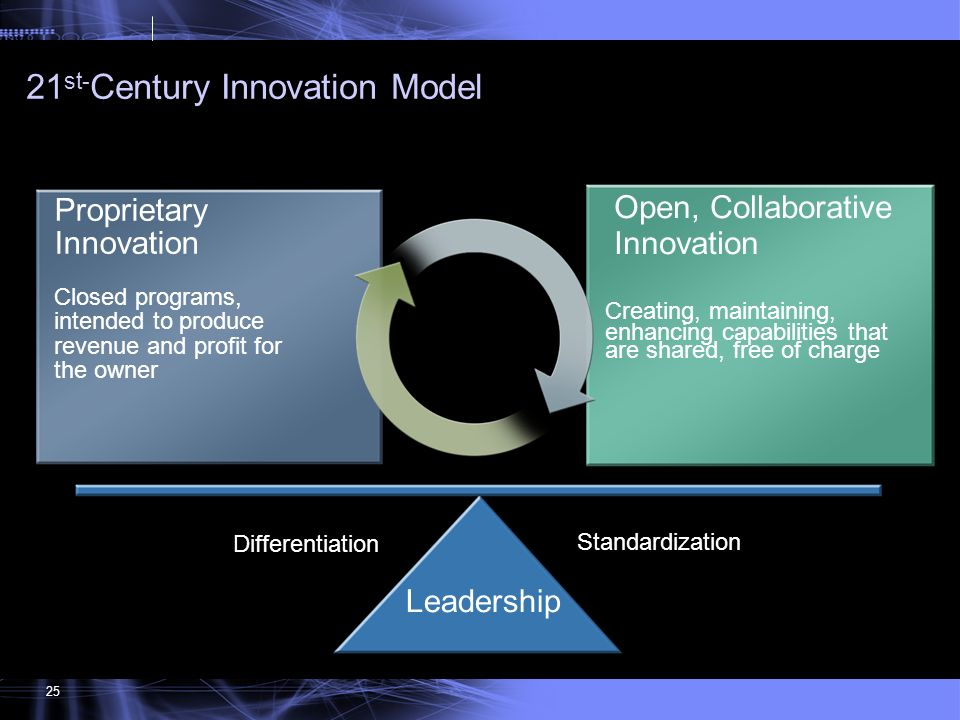 21st-Century Innovation Model