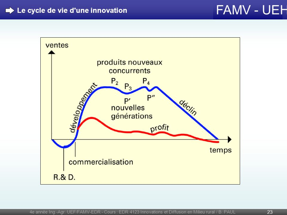 Le cycle de vie d une innovation