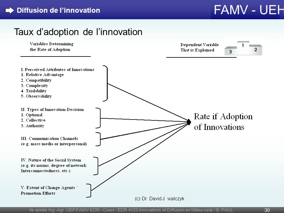 Taux d'adoption de l'innovation