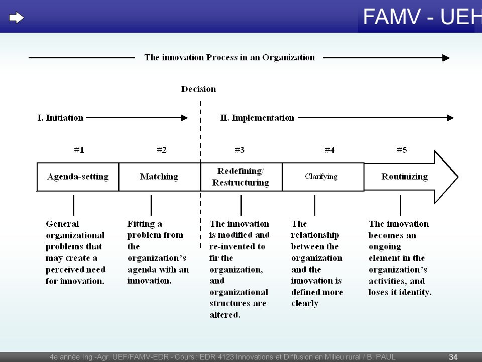 4e année Ing.-Agr. UEF/FAMV-EDR - Cours : EDR 4123 Innovations et Diffusion en Milieu rural / B.