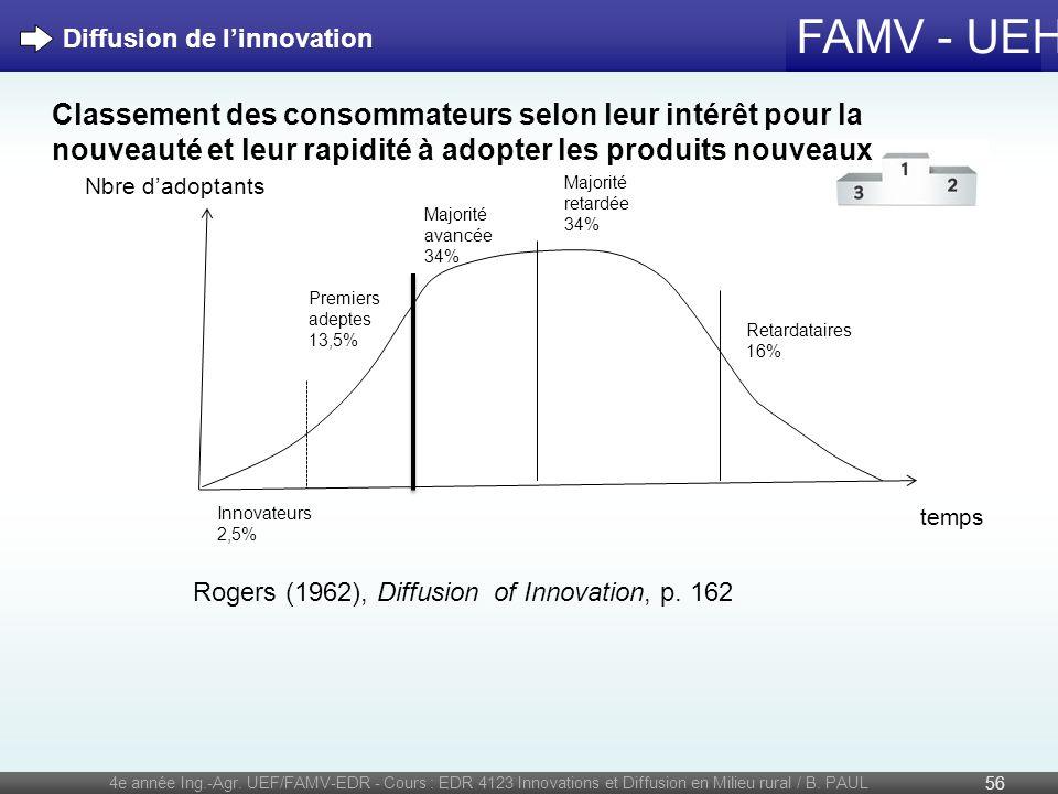 Diffusion de l'innovation