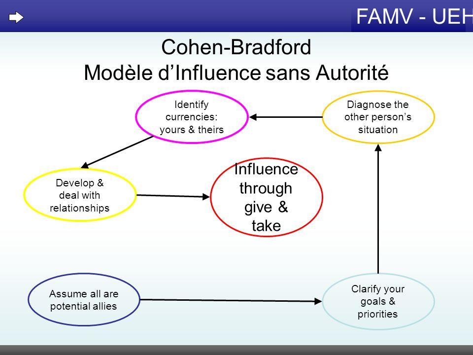 Cohen-Bradford Modèle d'Influence sans Autorité