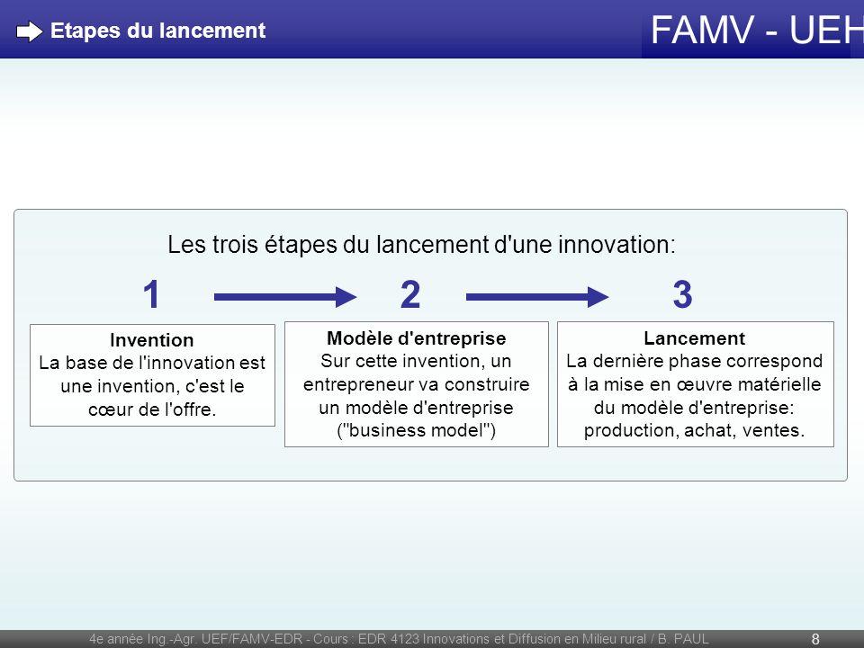 1 2 3 Les trois étapes du lancement d une innovation: