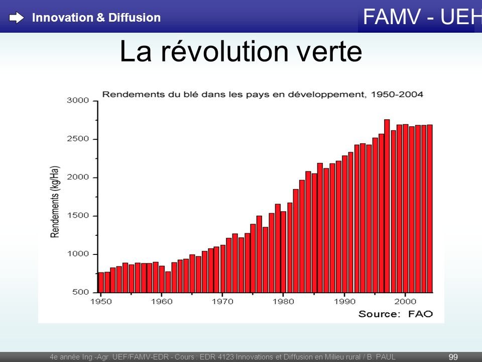 La révolution verte Innovation & Diffusion