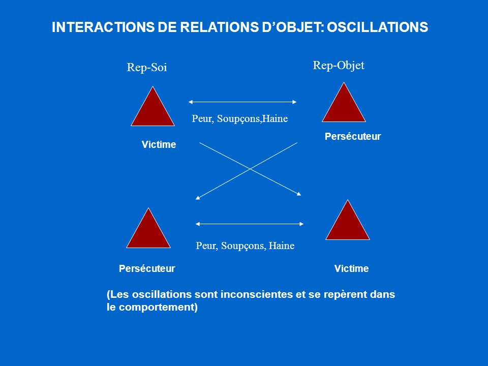 INTERACTIONS DE RELATIONS D'OBJET: OSCILLATIONS