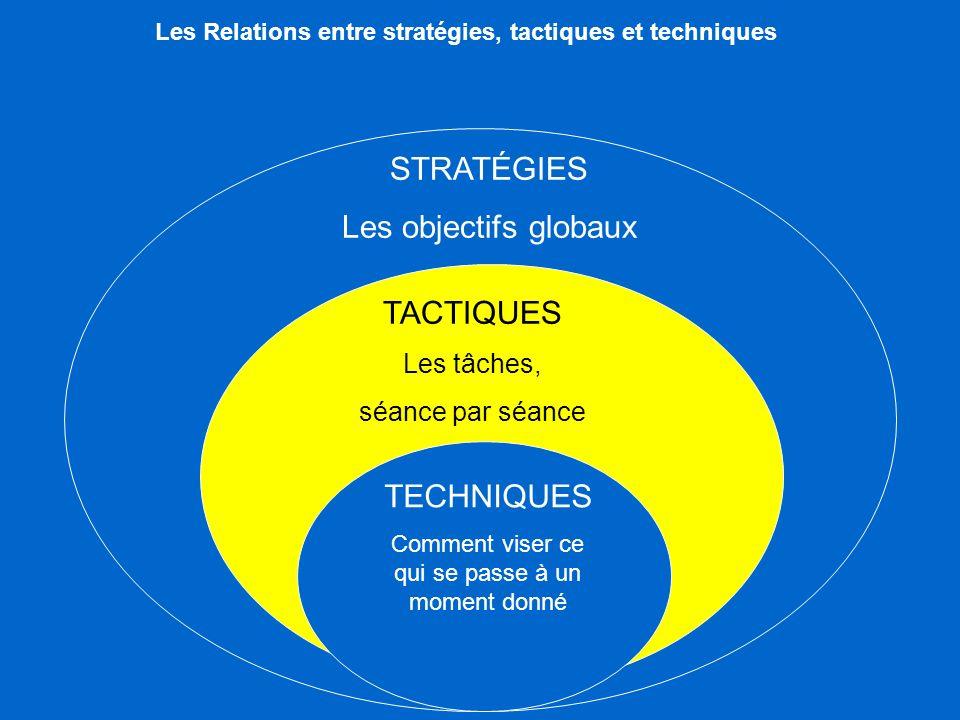 Les Relations entre stratégies, tactiques et techniques