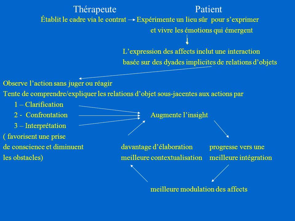 Thérapeute Patient Établit le cadre via le contrat Expérimente un lieu sûr pour s'exprimer.