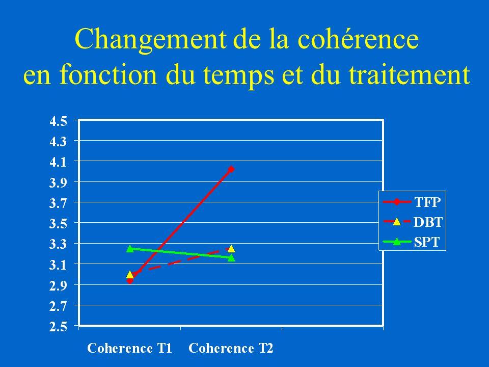 Changement de la cohérence en fonction du temps et du traitement