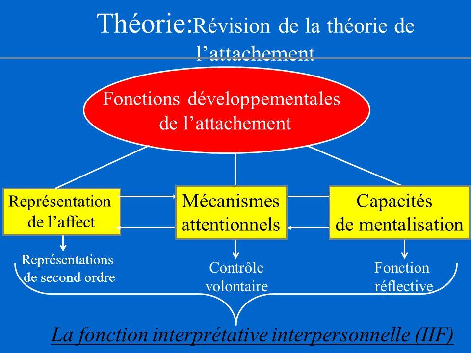 Théorie:Révision de la théorie de l'attachement