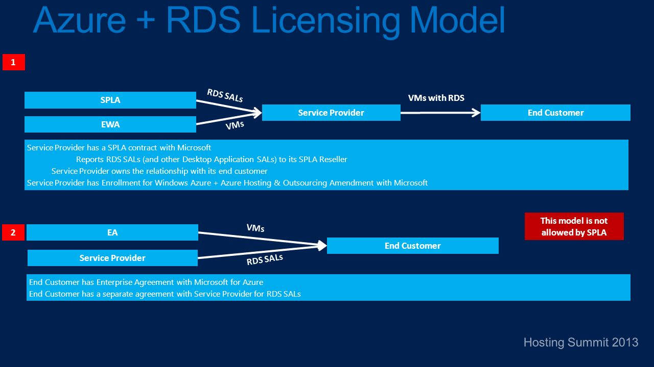 Azure + RDS Licensing Model