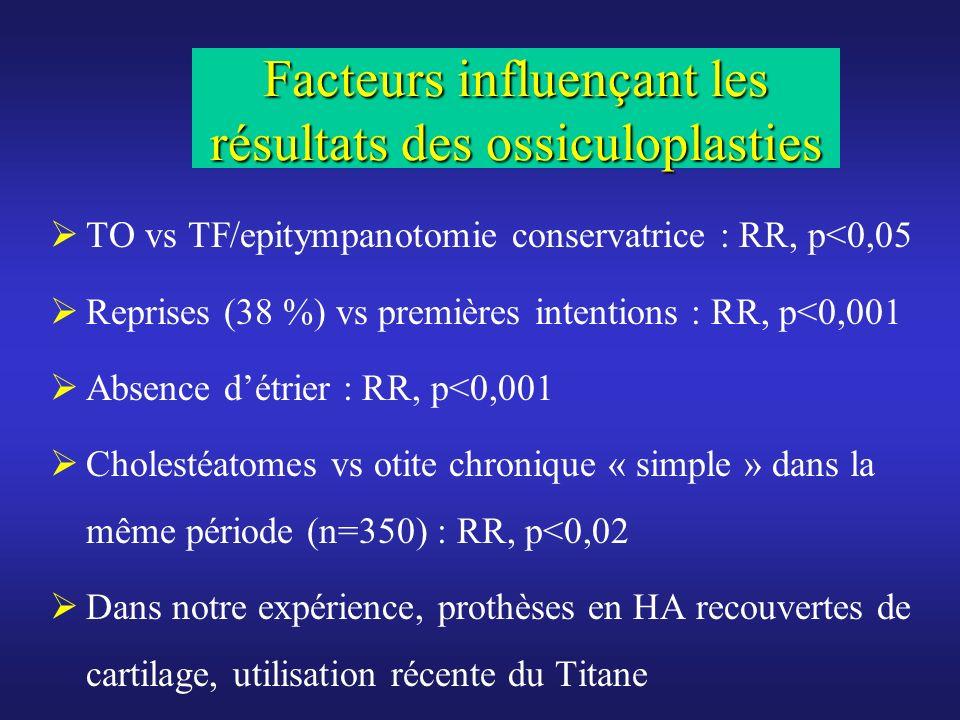 Facteurs influençant les résultats des ossiculoplasties