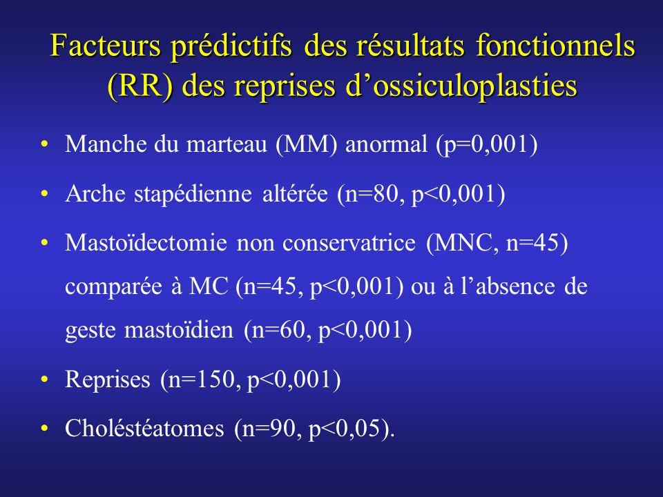 Facteurs prédictifs des résultats fonctionnels (RR) des reprises d'ossiculoplasties