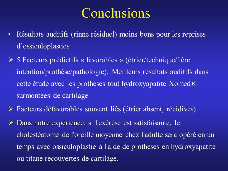 Conclusions Résultats auditifs (rinne résiduel) moins bons pour les reprises d'ossiculoplasties.