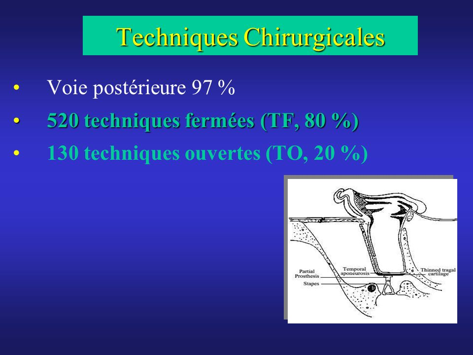 Techniques Chirurgicales