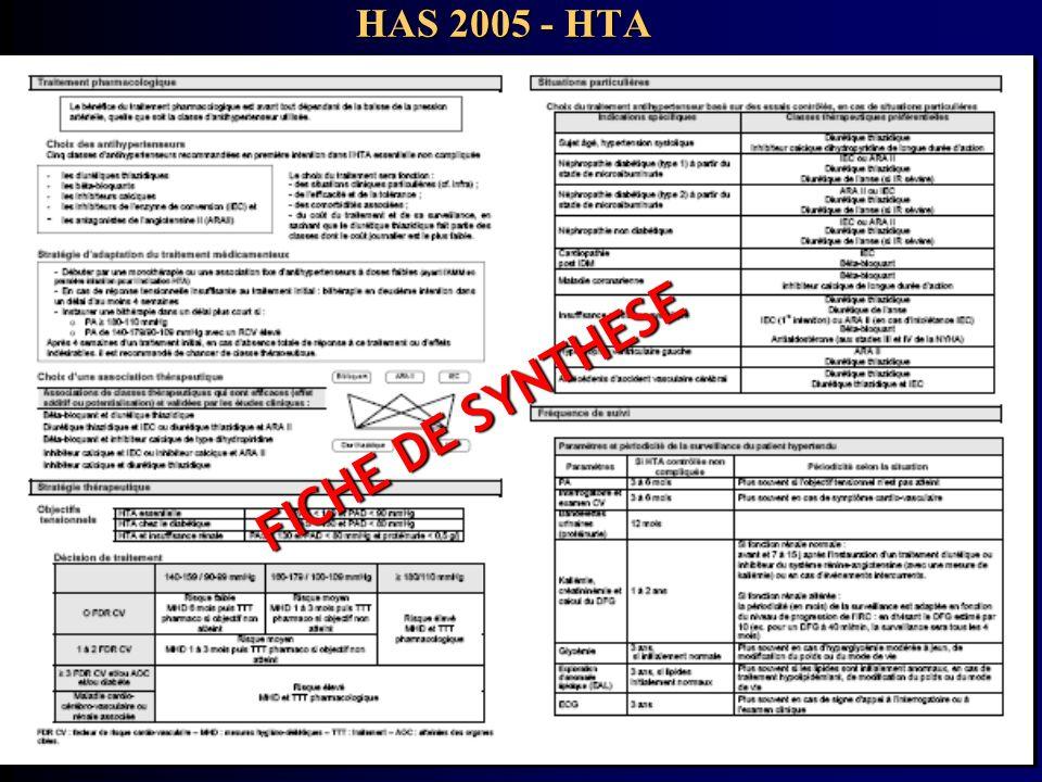 HAS 2005 - HTA FICHE DE SYNTHESE