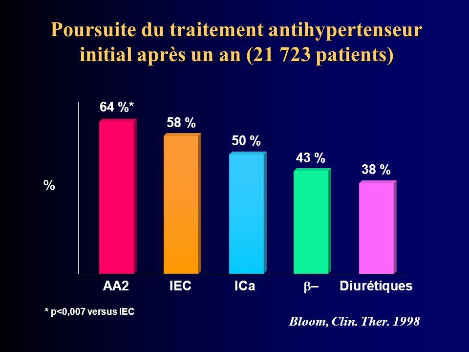 Poursuite du traitement antihypertenseur initial après un an (21 723 patients)