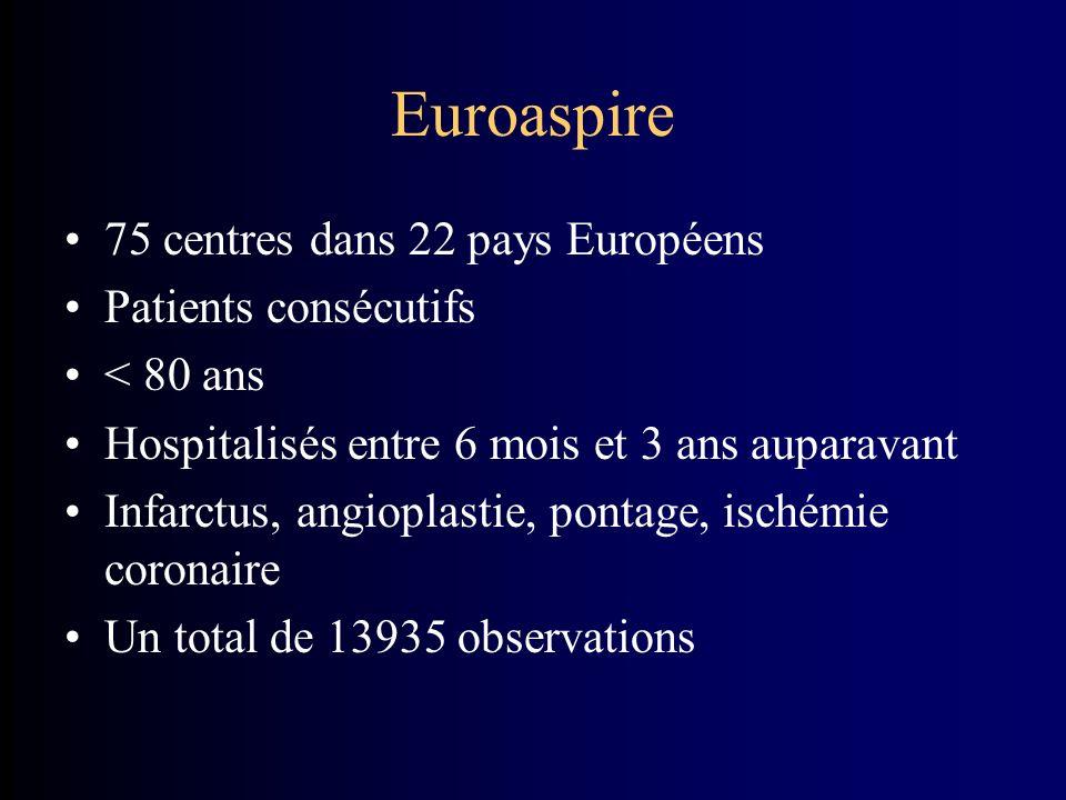 Euroaspire 75 centres dans 22 pays Européens Patients consécutifs