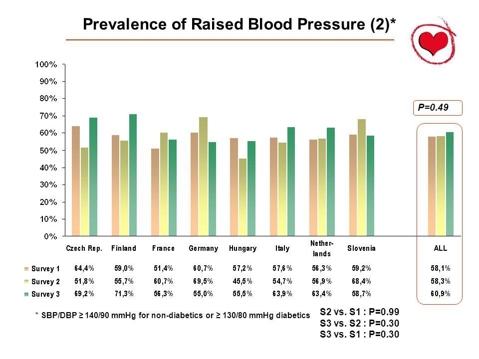 Prevalence of Raised Blood Pressure (2)*