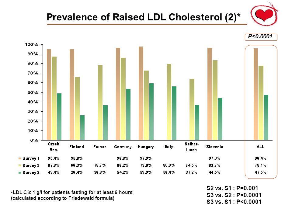 Prevalence of Raised LDL Cholesterol (2)*