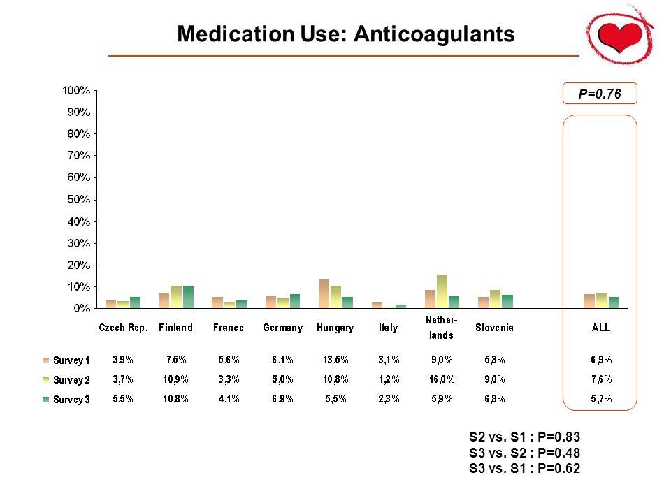 Medication Use: Anticoagulants