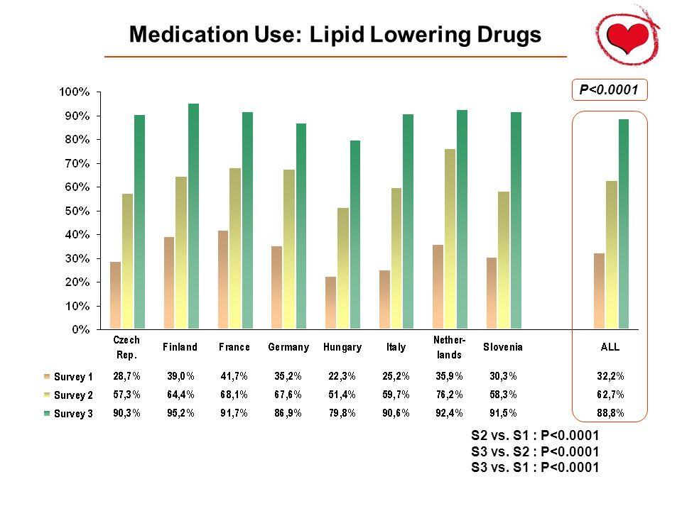 Medication Use: Lipid Lowering Drugs