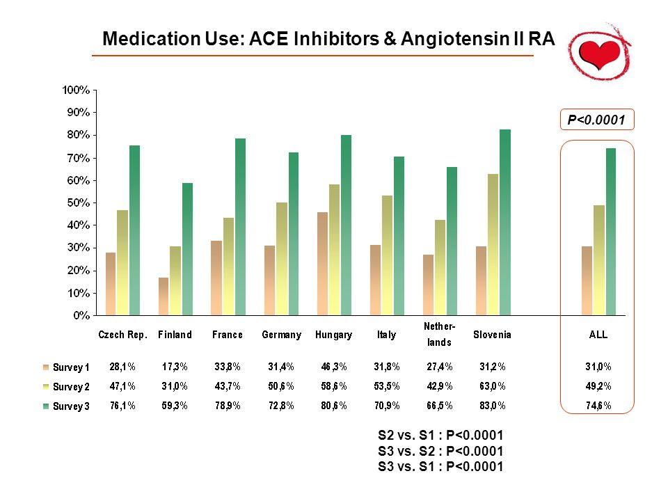 Medication Use: ACE Inhibitors & Angiotensin II RA