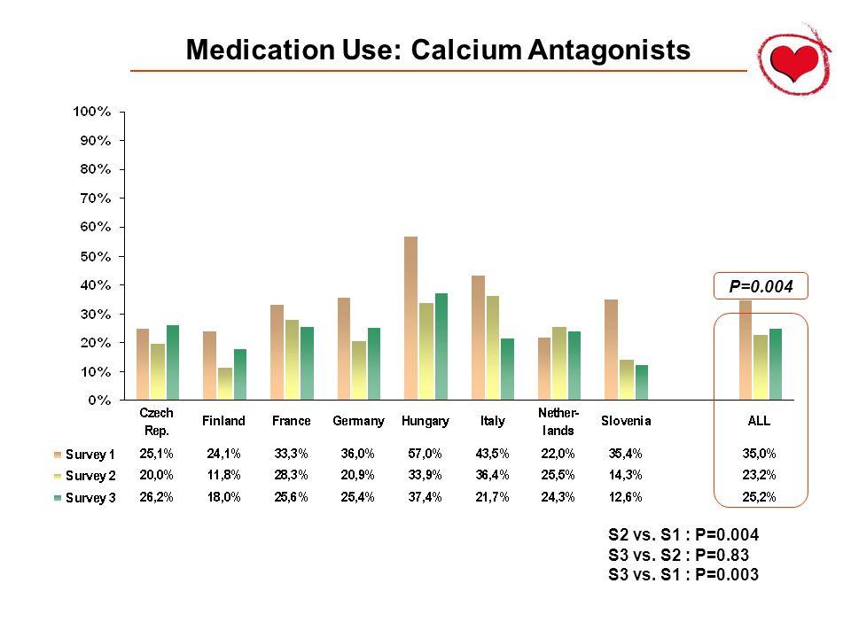 Medication Use: Calcium Antagonists