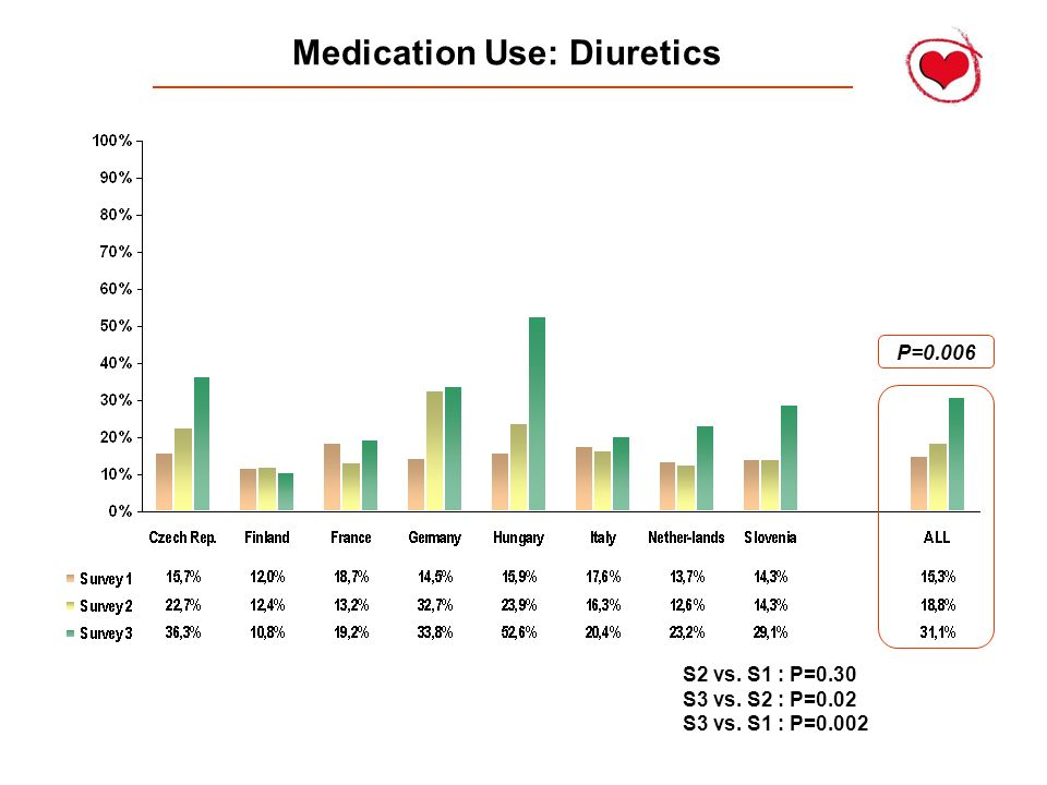 Medication Use: Diuretics