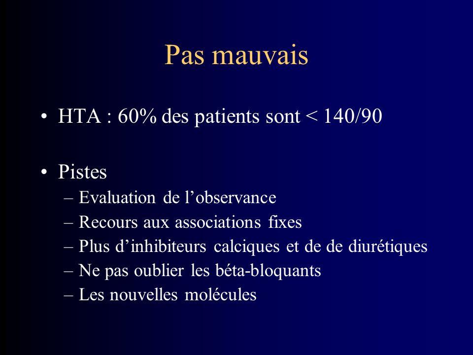 Pas mauvais HTA : 60% des patients sont < 140/90 Pistes