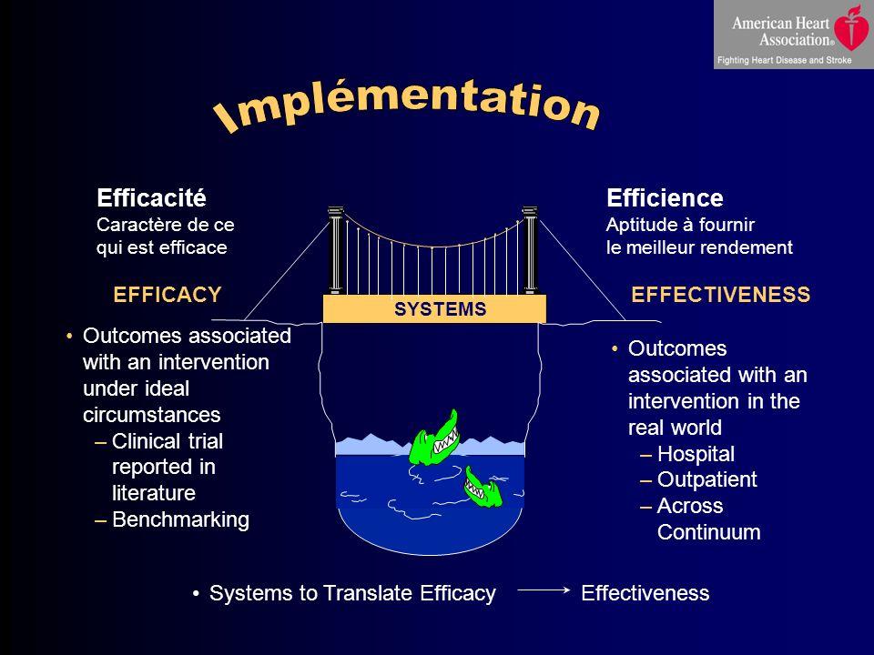 Implémentation Efficacité Efficience EFFICACY EFFECTIVENESS