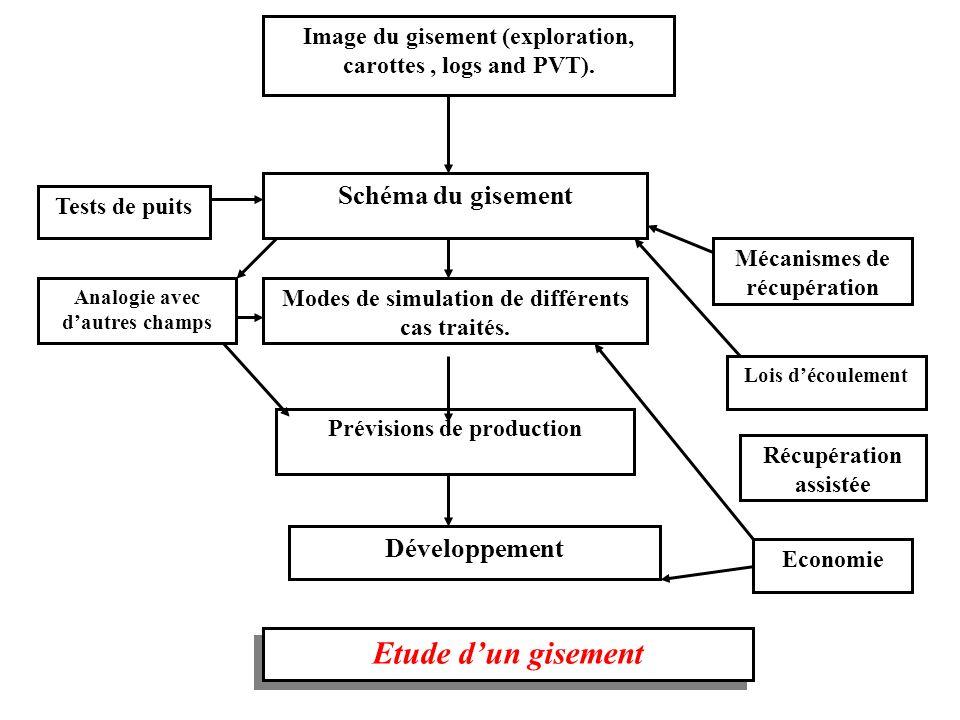 Etude d'un gisement Schéma du gisement Développement