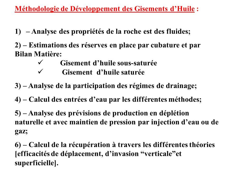 Méthodologie de Développement des Gisements d'Huile :