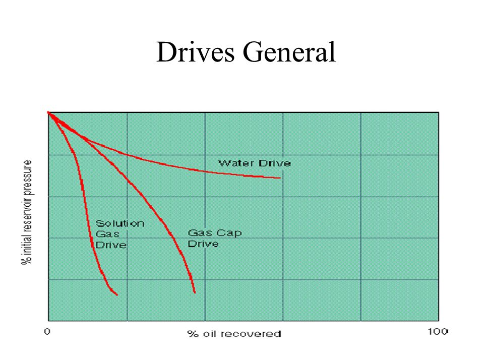 Drives General