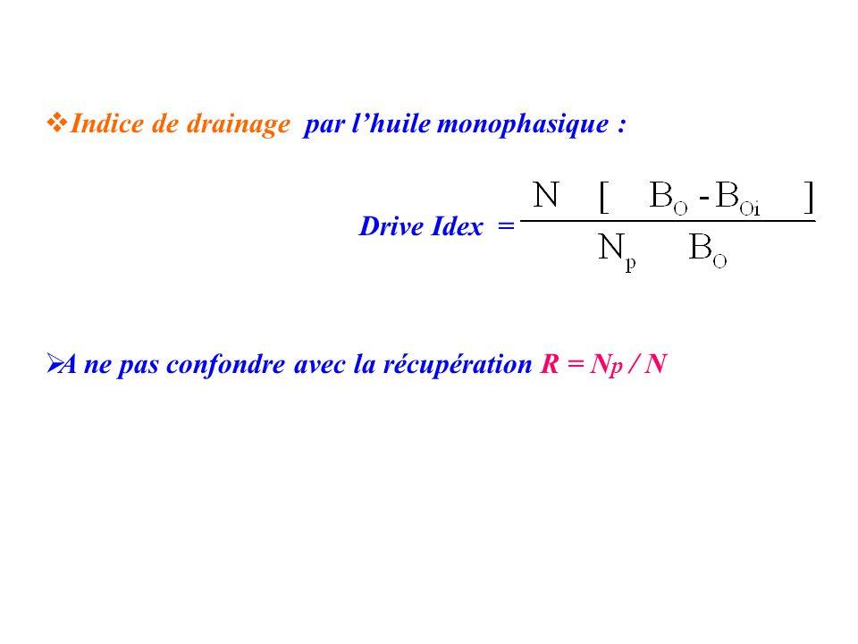 Indice de drainage par l'huile monophasique :