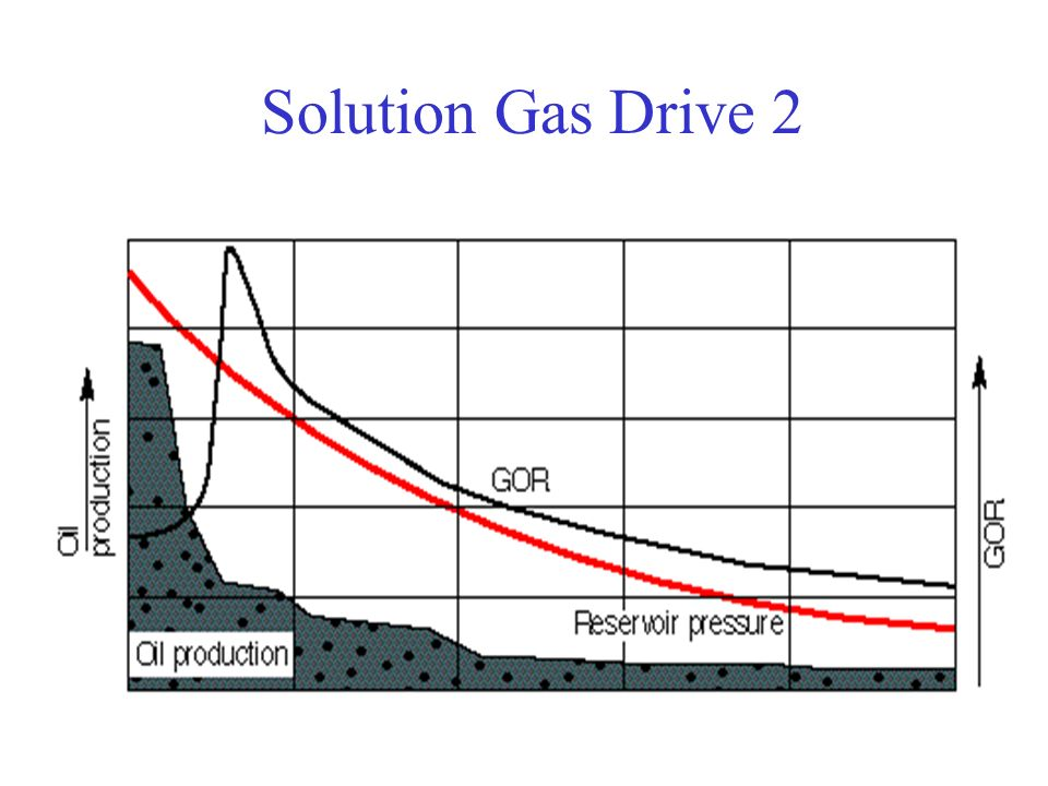 Solution Gas Drive 2