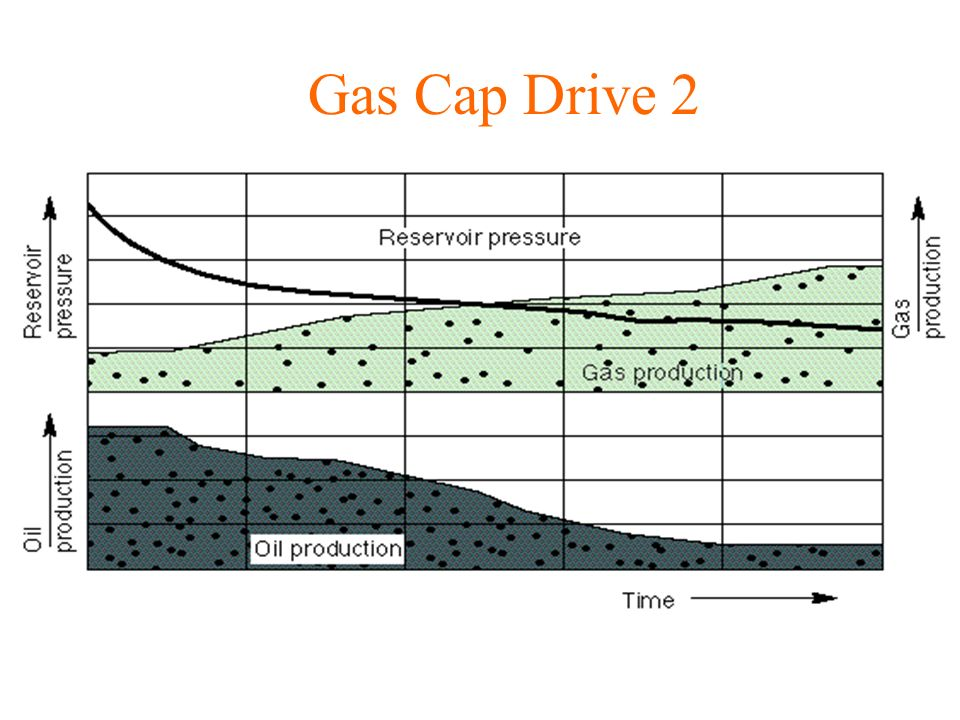 Gas Cap Drive 2