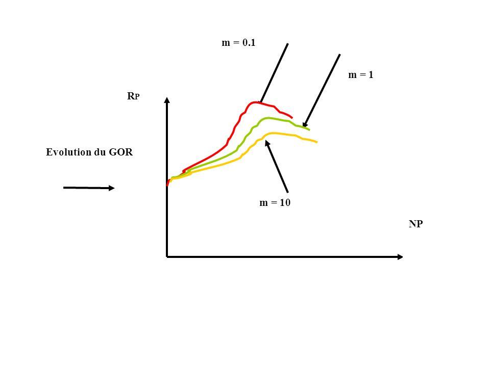 RP NP m = 0.1 m = 1 m = 10 Evolution du GOR