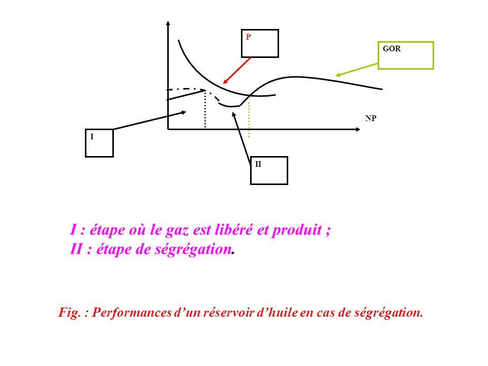 I : étape où le gaz est libéré et produit ; II : étape de ségrégation.