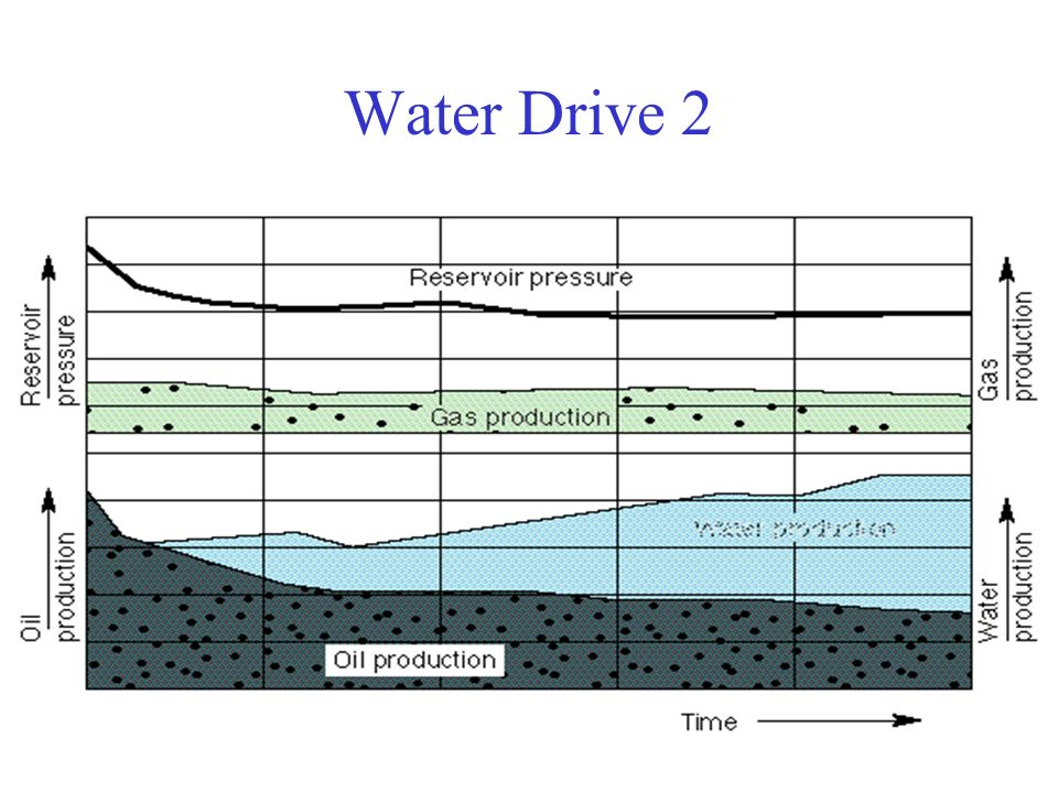Water Drive 2
