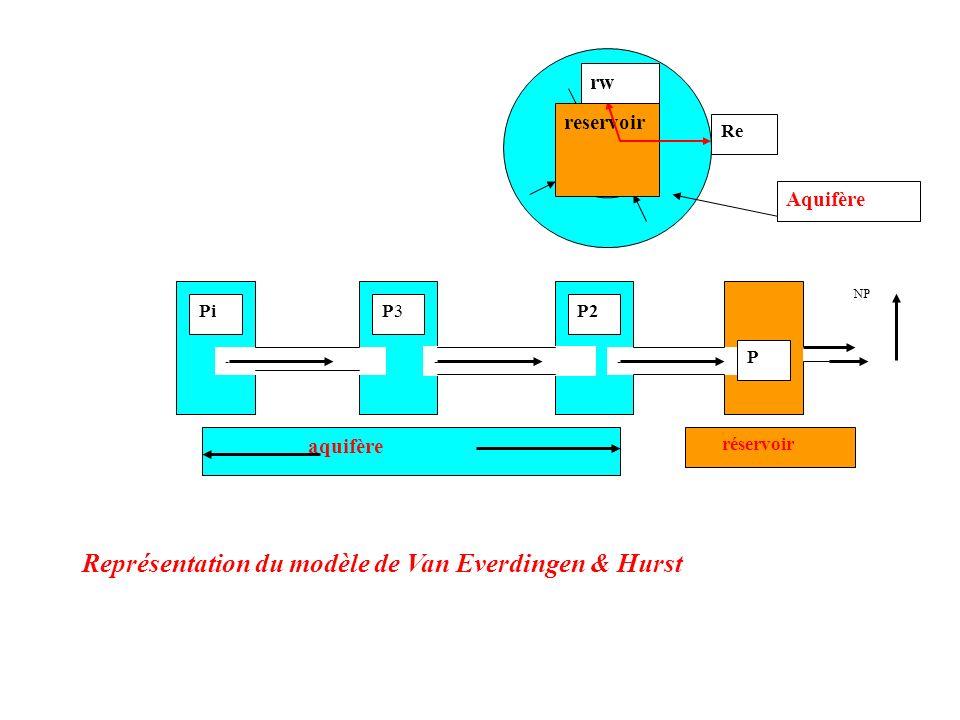 Représentation du modèle de Van Everdingen & Hurst