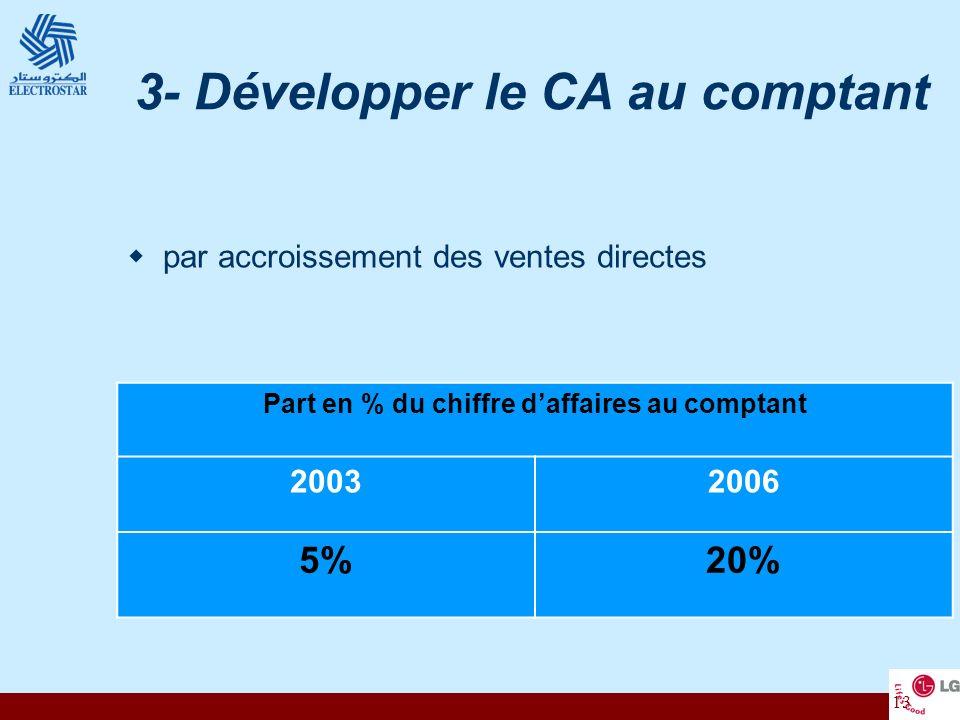 3- Développer le CA au comptant