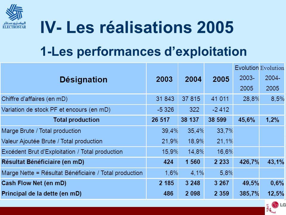 IV- Les réalisations 2005 1-Les performances d'exploitation