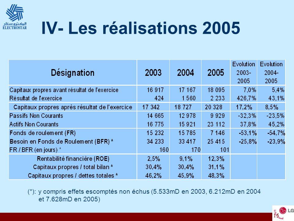 IV- Les réalisations 2005 (*): y compris effets escomptés non échus (5.533mD en 2003, 6.212mD en 2004.
