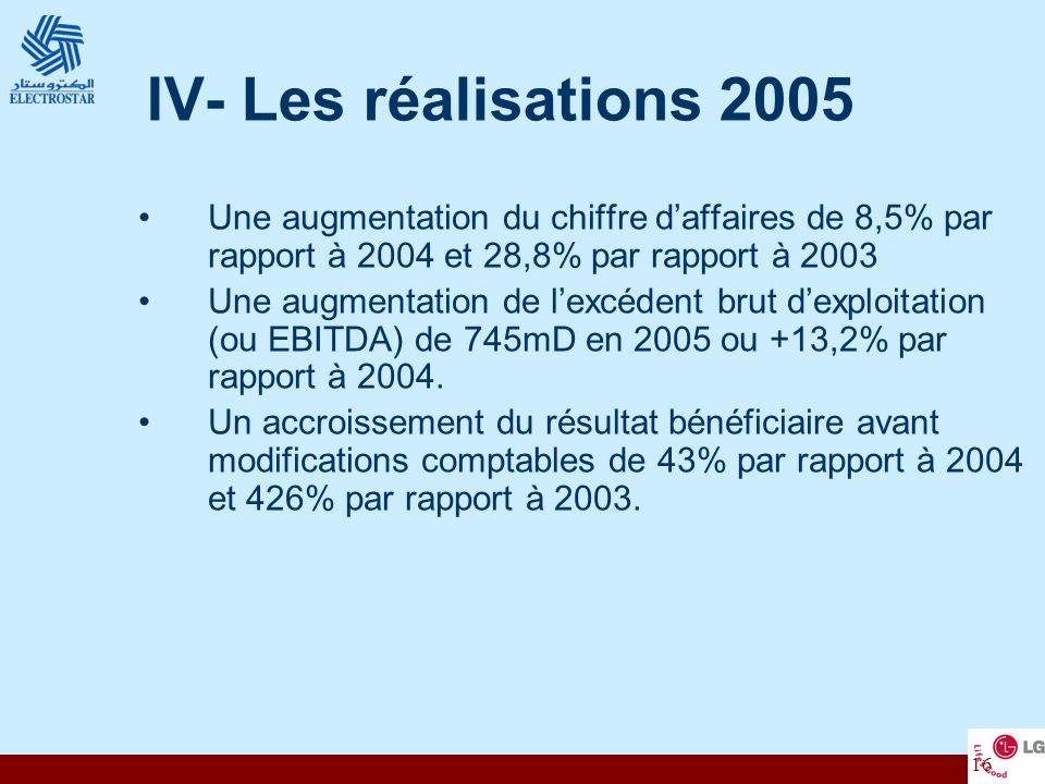 IV- Les réalisations 2005 Une augmentation du chiffre d'affaires de 8,5% par rapport à 2004 et 28,8% par rapport à 2003.