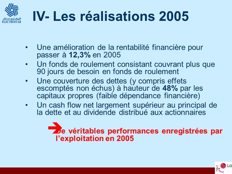 IV- Les réalisations 2005 Une amélioration de la rentabilité financière pour passer à 12,3% en 2005.