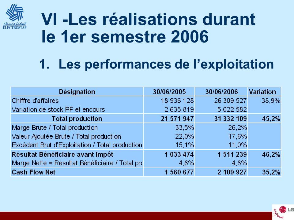 VI -Les réalisations durant le 1er semestre 2006