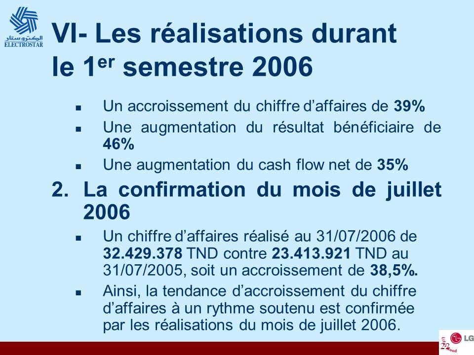 VI- Les réalisations durant le 1er semestre 2006