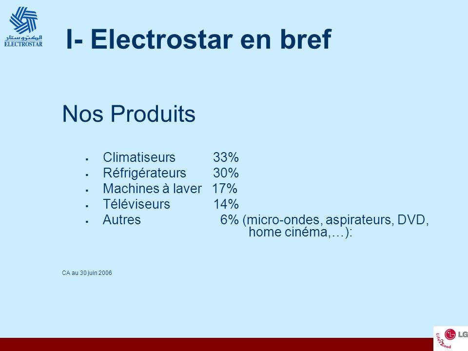 I- Electrostar en bref Nos Produits Climatiseurs 33%