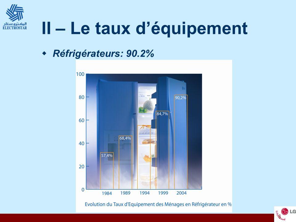 II – Le taux d'équipement